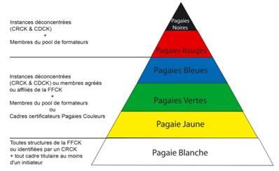 pyramide pagaie couleur kayak