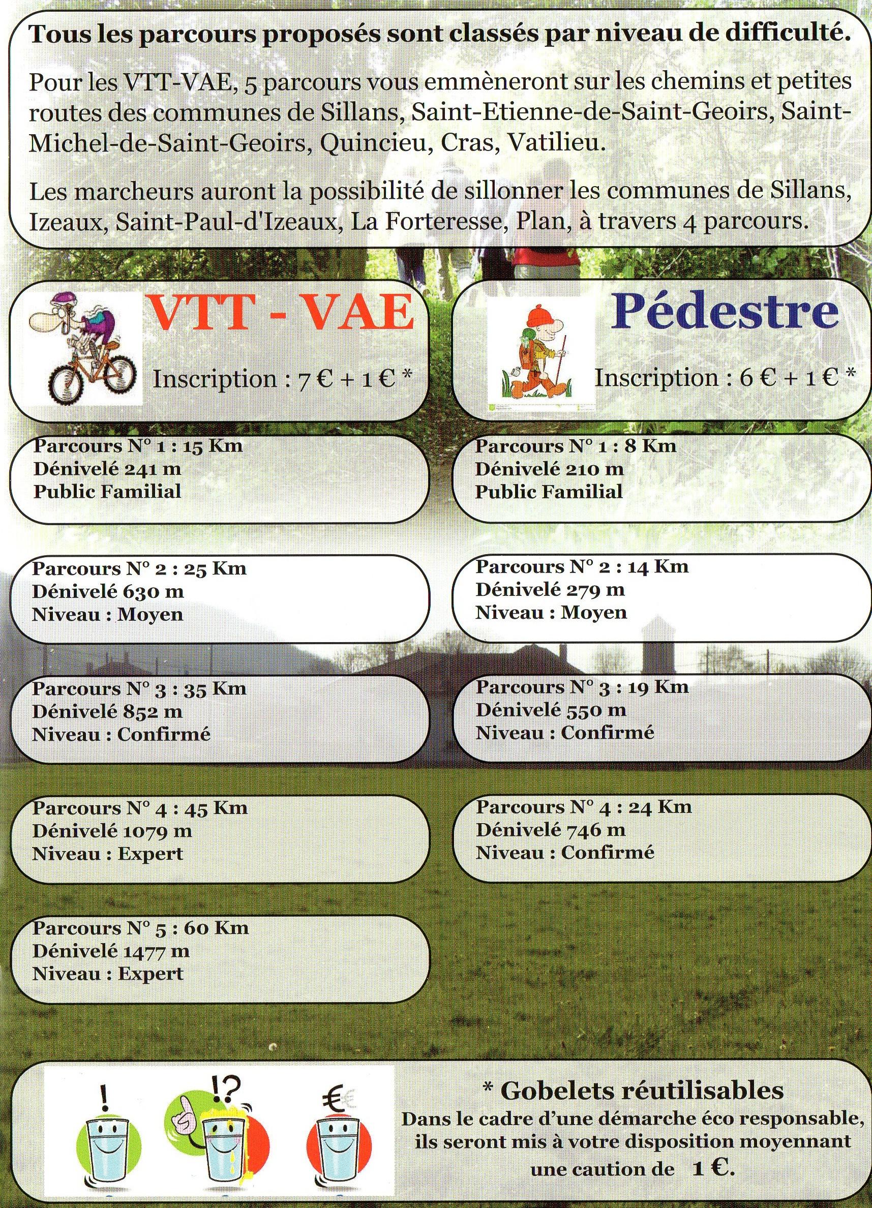 Les parcours du Rallye du Muguet