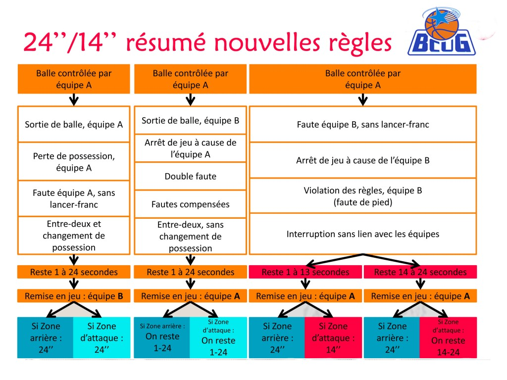 resume basket