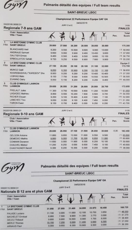 GAM - Résultats 1 04fev18.JPG