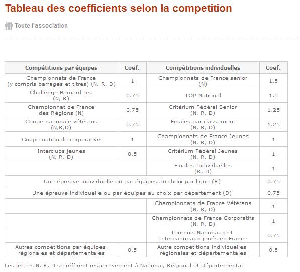 Tableau des coefficients selon la competition