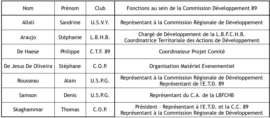 membres C.D..png
