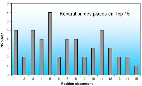 Statistiques saison 2012