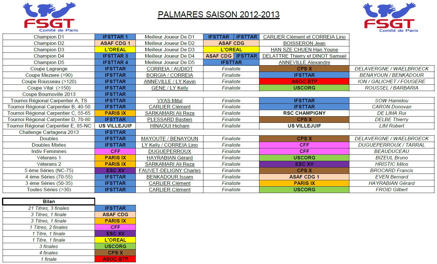 Palmares2012-2013