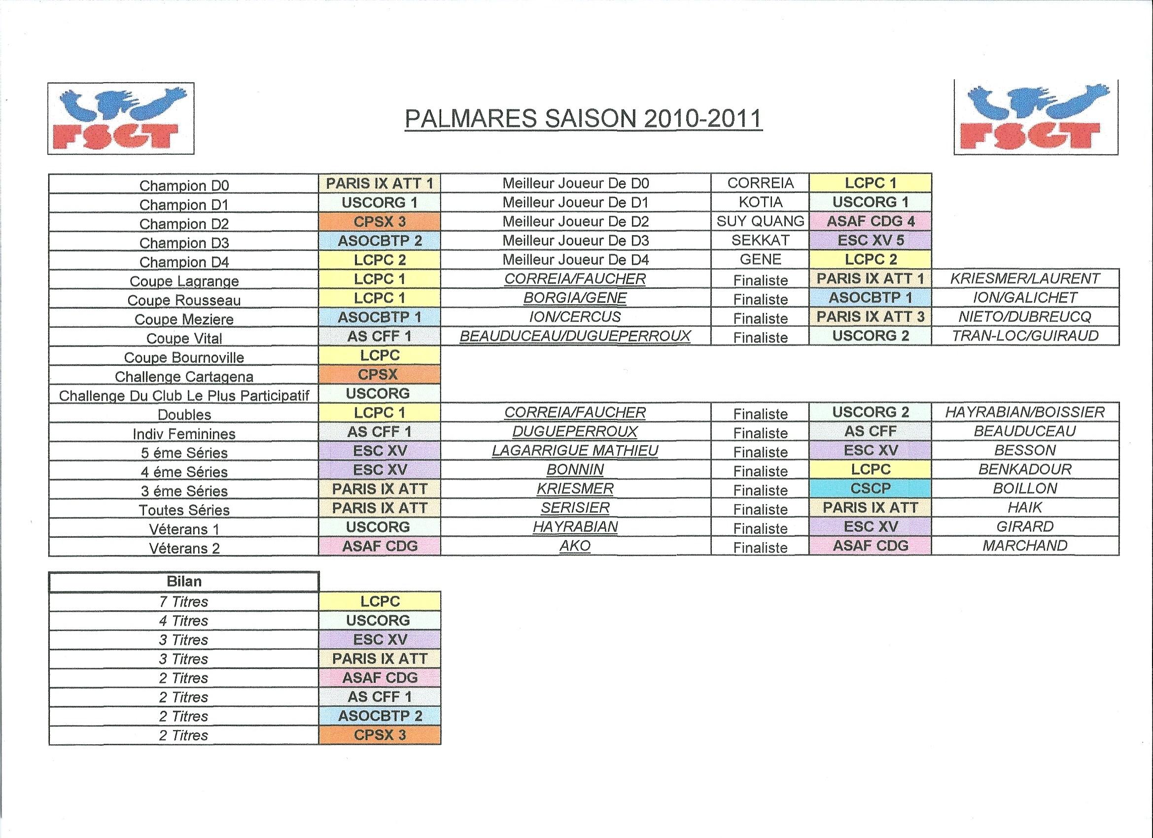 Palmarès 2010-2011